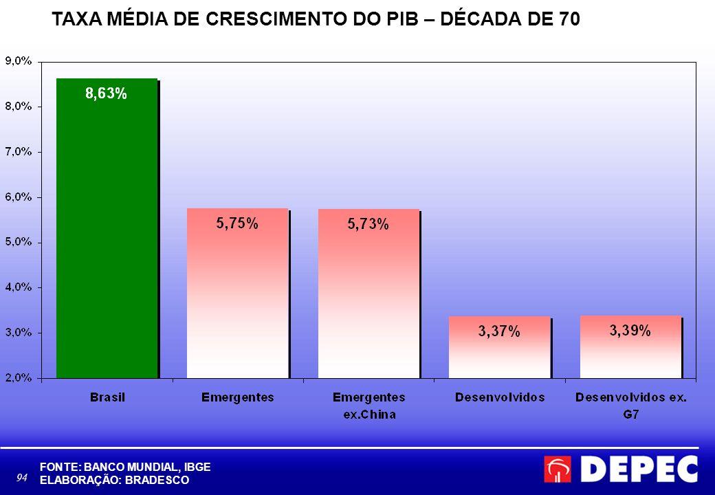 TAXA MÉDIA DE CRESCIMENTO DO PIB – DÉCADA DE 70