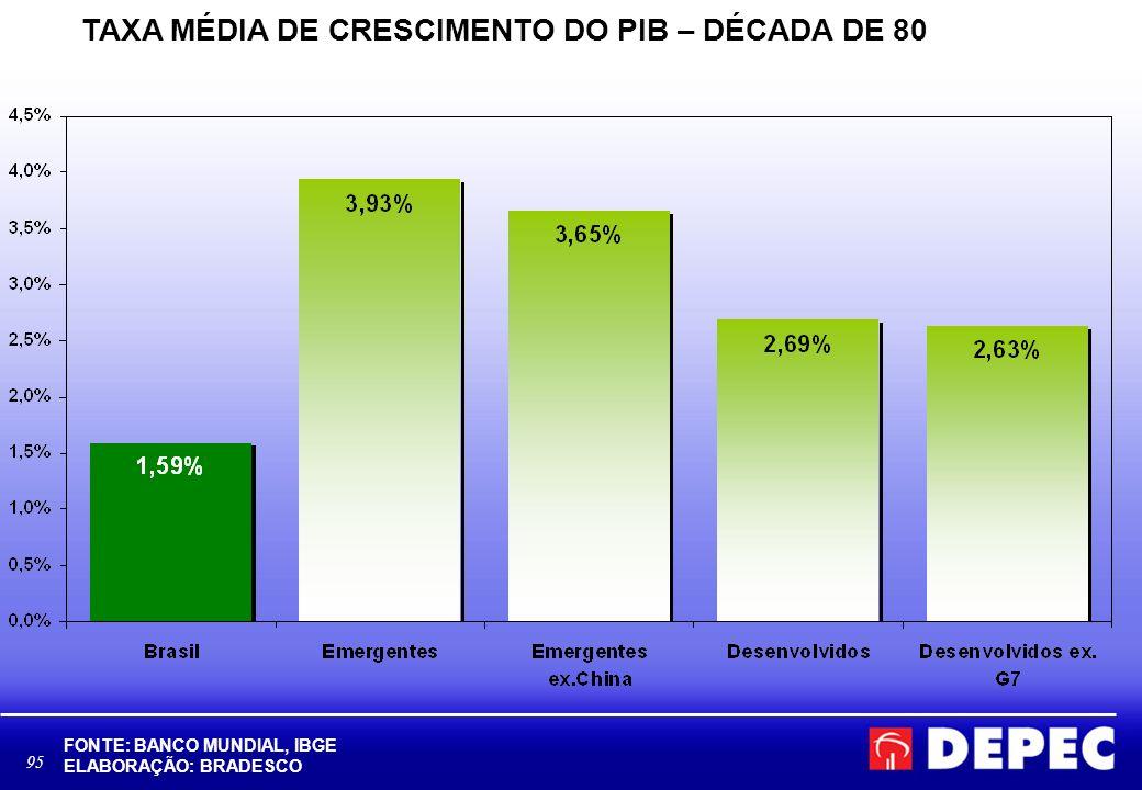 TAXA MÉDIA DE CRESCIMENTO DO PIB – DÉCADA DE 80