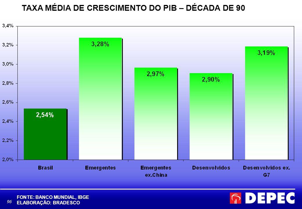 TAXA MÉDIA DE CRESCIMENTO DO PIB – DÉCADA DE 90