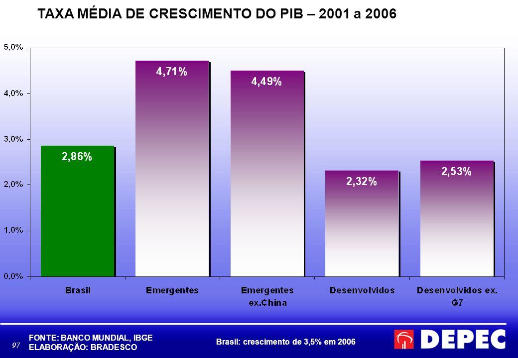 TAXA MÉDIA DE CRESCIMENTO DO PIB – 2001 a 2006