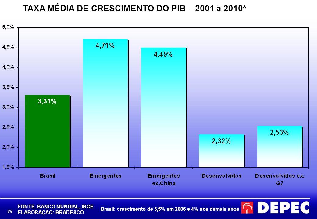 TAXA MÉDIA DE CRESCIMENTO DO PIB – 2001 a 2010*