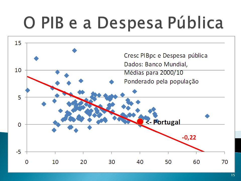 O PIB e a Despesa Pública