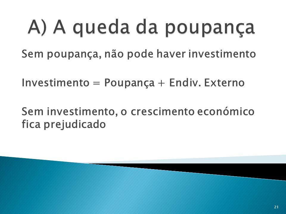 A) A queda da poupança Sem poupança, não pode haver investimento