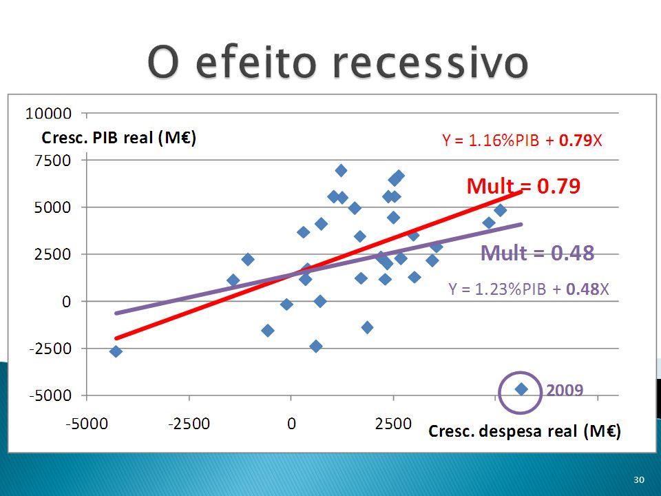 O efeito recessivo