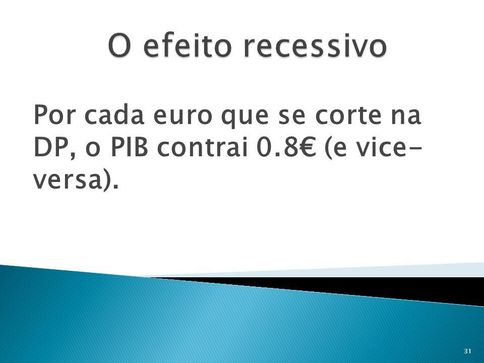Por cada euro que se corte na DP, o PIB contrai 0.8€ (e vice- versa).