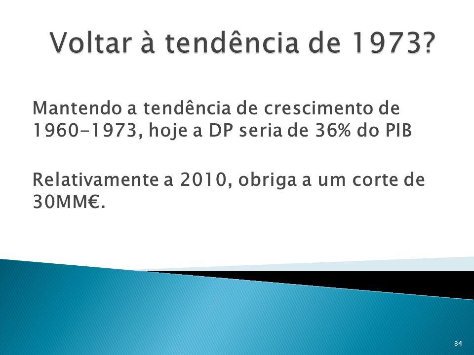 Voltar à tendência de 1973 Mantendo a tendência de crescimento de 1960-1973, hoje a DP seria de 36% do PIB.