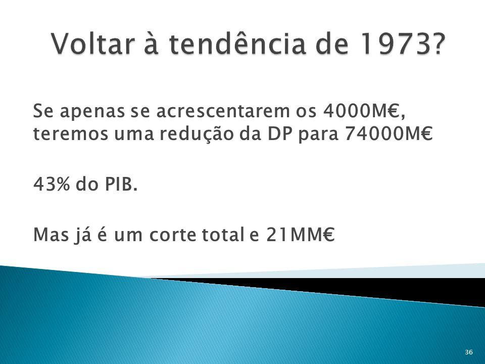 Voltar à tendência de 1973 Se apenas se acrescentarem os 4000M€, teremos uma redução da DP para 74000M€