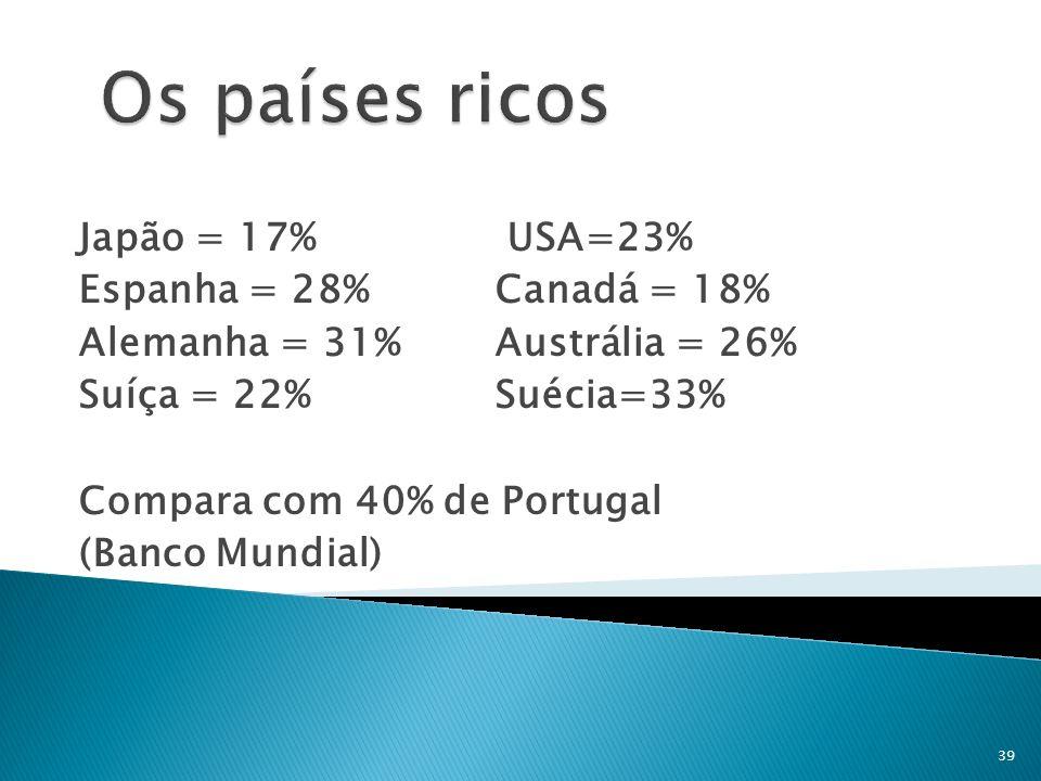 Os países ricos Japão = 17% USA=23% Espanha = 28% Canadá = 18%