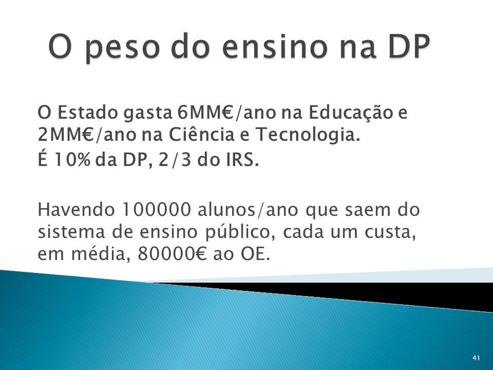 O peso do ensino na DP O Estado gasta 6MM€/ano na Educação e 2MM€/ano na Ciência e Tecnologia. É 10% da DP, 2/3 do IRS.