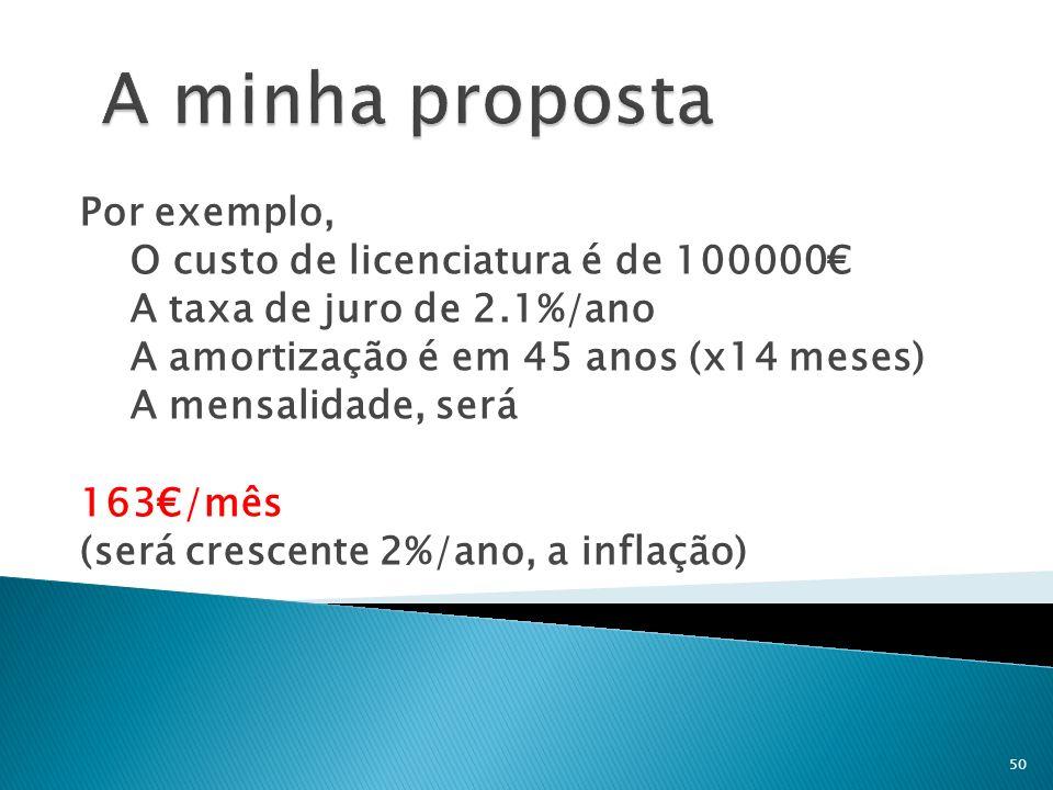 A minha proposta Por exemplo, O custo de licenciatura é de 100000€