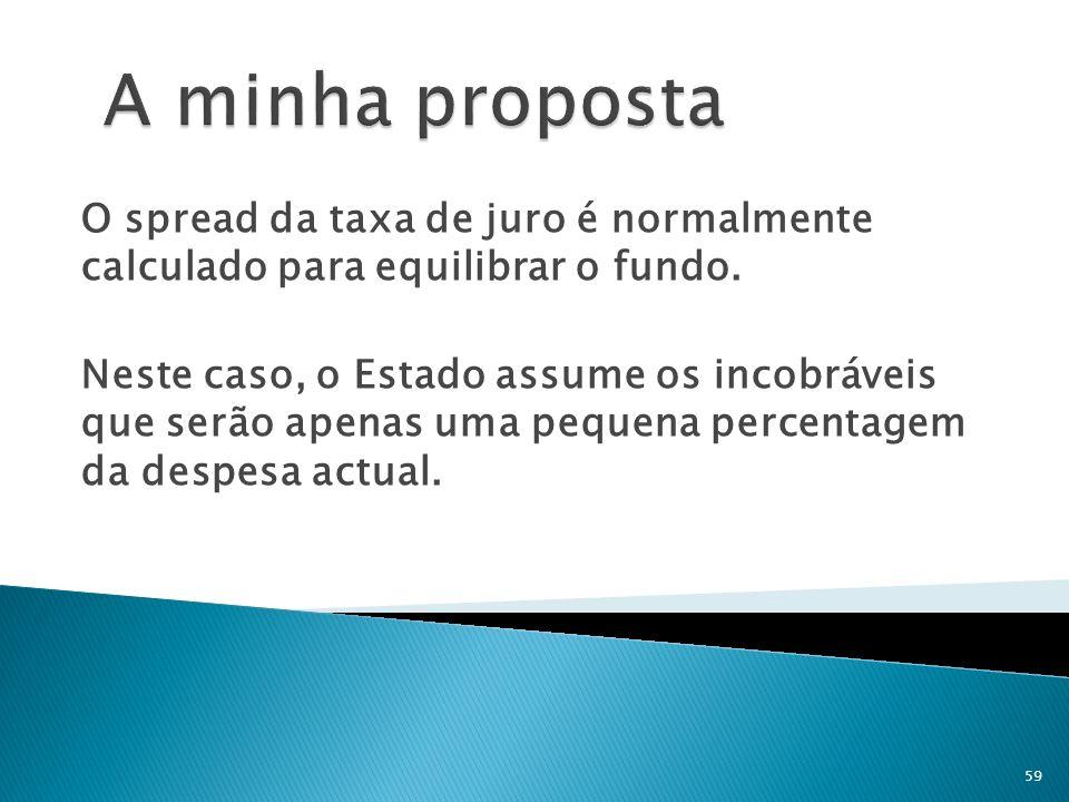 A minha proposta O spread da taxa de juro é normalmente calculado para equilibrar o fundo.