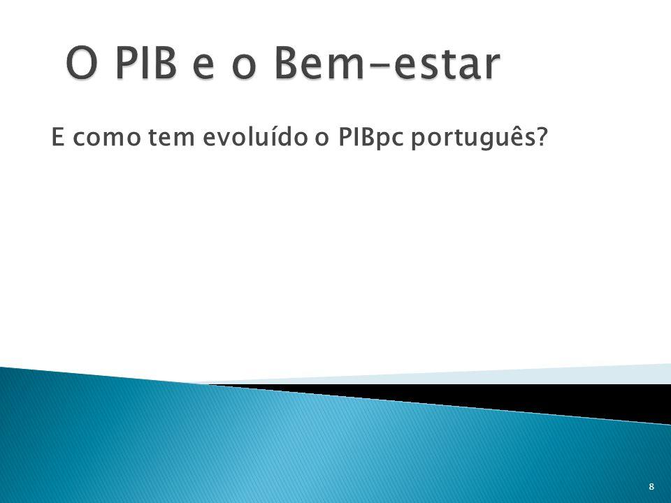E como tem evoluído o PIBpc português