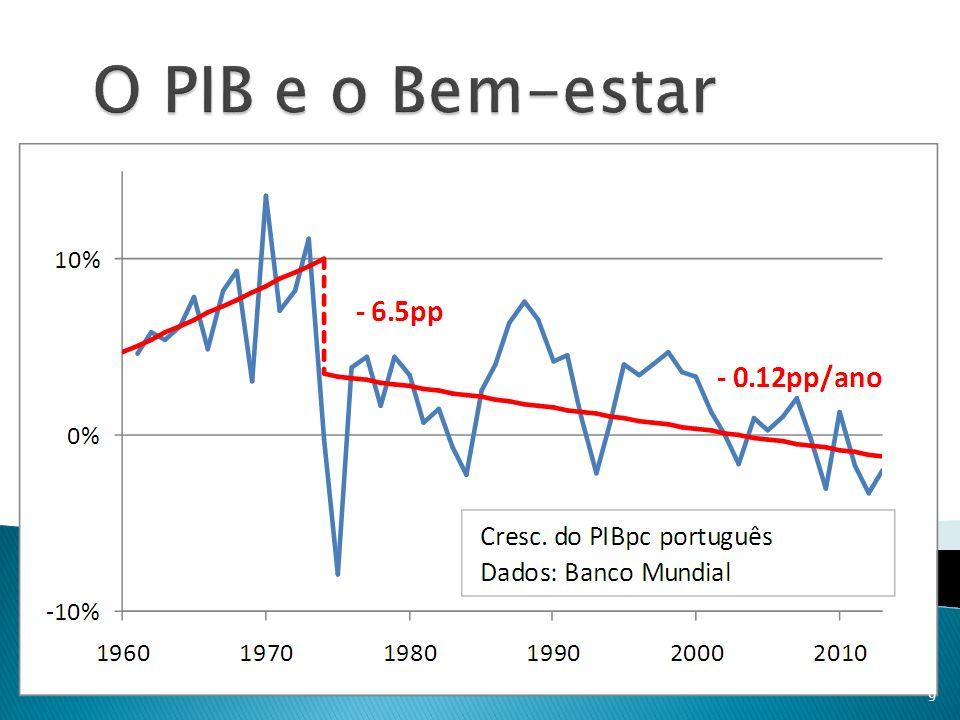 O PIB e o Bem-estar