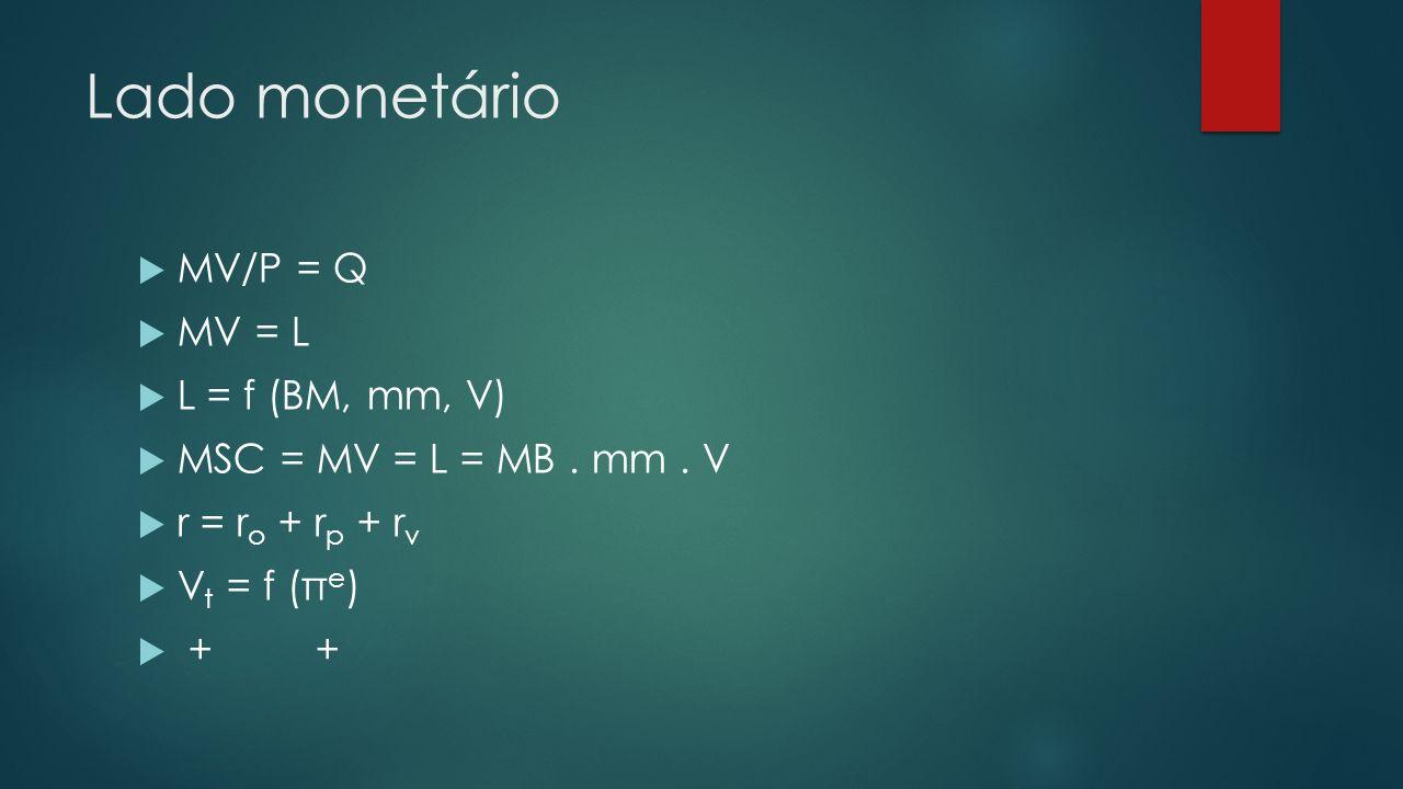 Lado monetário MV/P = Q MV = L L = f (BM, mm, V)
