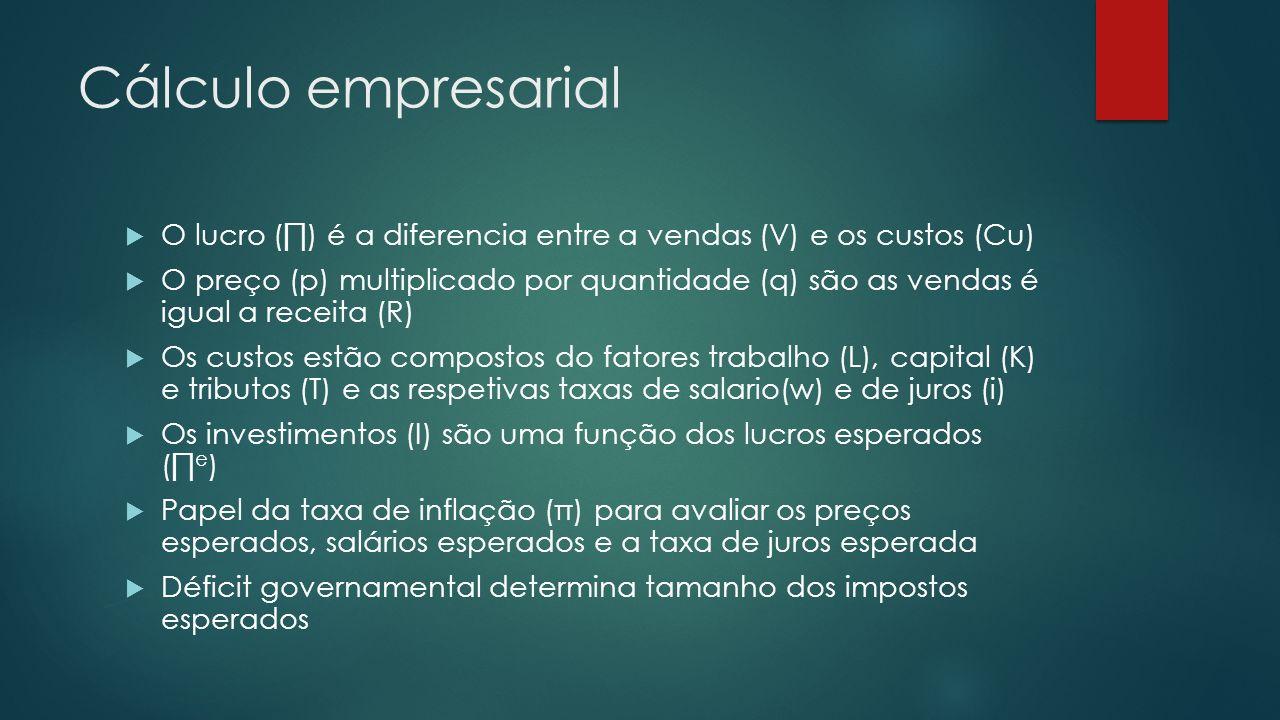 Cálculo empresarial O lucro (∏) é a diferencia entre a vendas (V) e os custos (Cu)