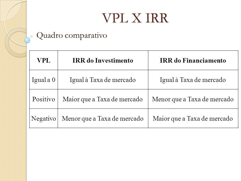 VPL X IRR Quadro comparativo VPL IRR do Investimento