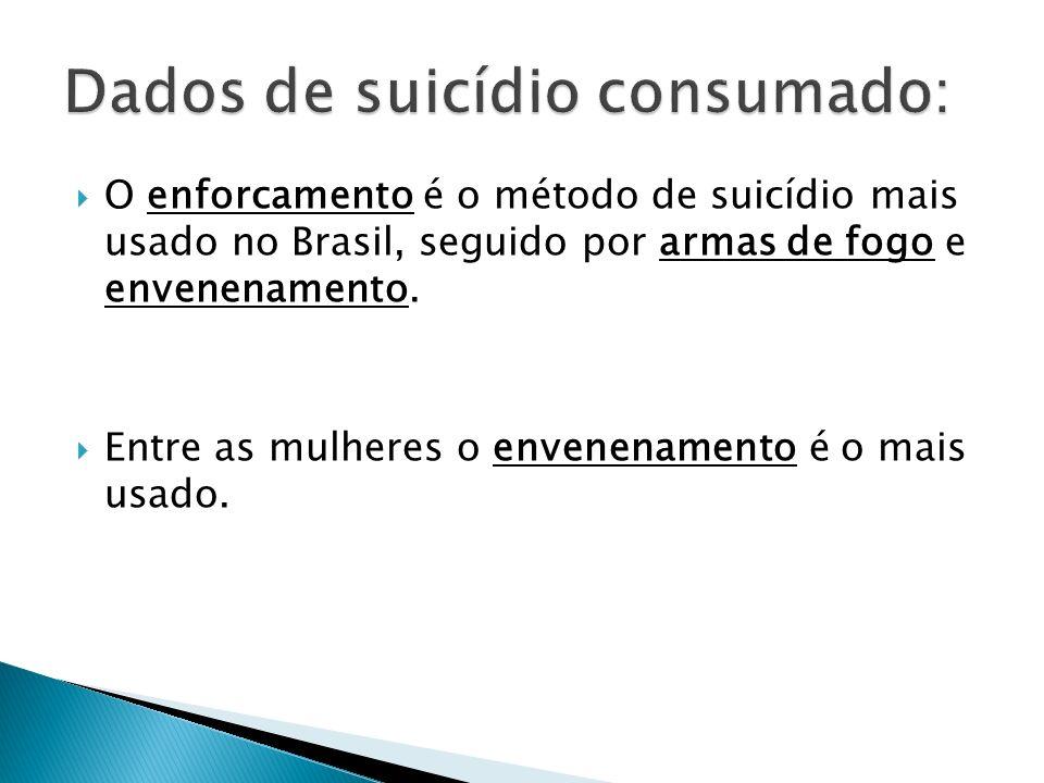 Dados de suicídio consumado: