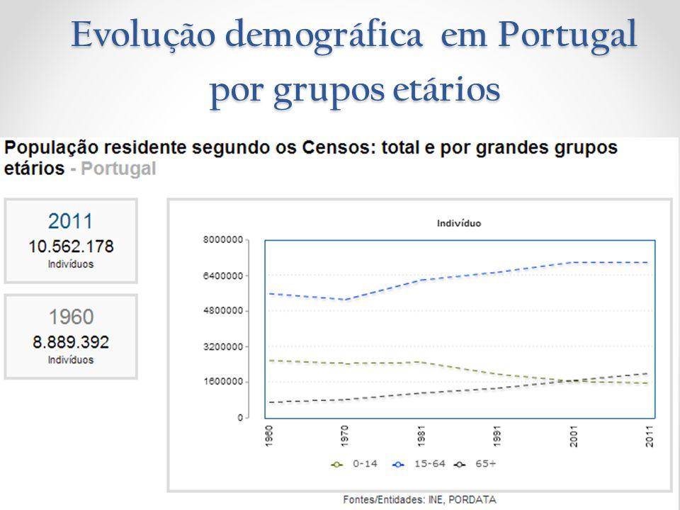 Evolução demográfica em Portugal por grupos etários