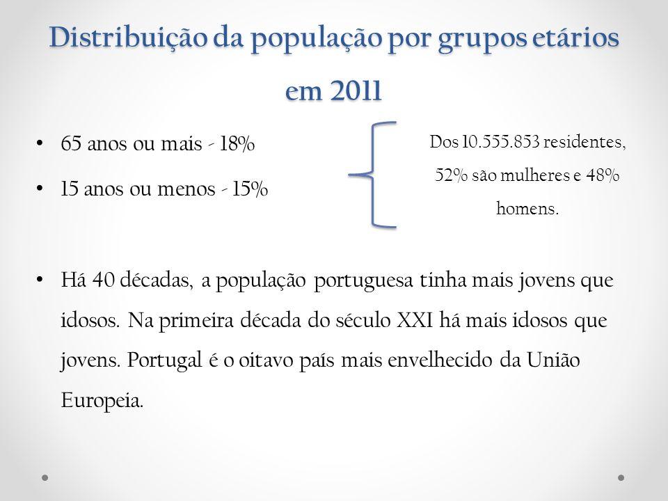 Distribuição da população por grupos etários em 2011