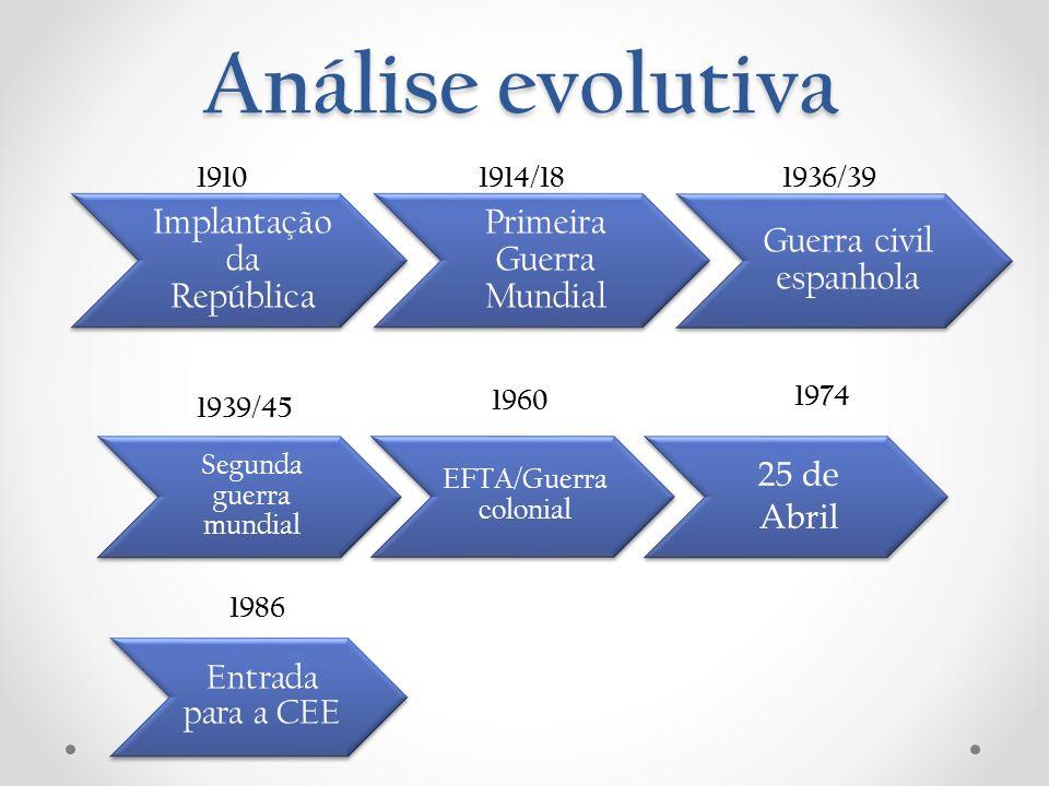 Análise evolutiva Implantação da República Primeira Guerra Mundial