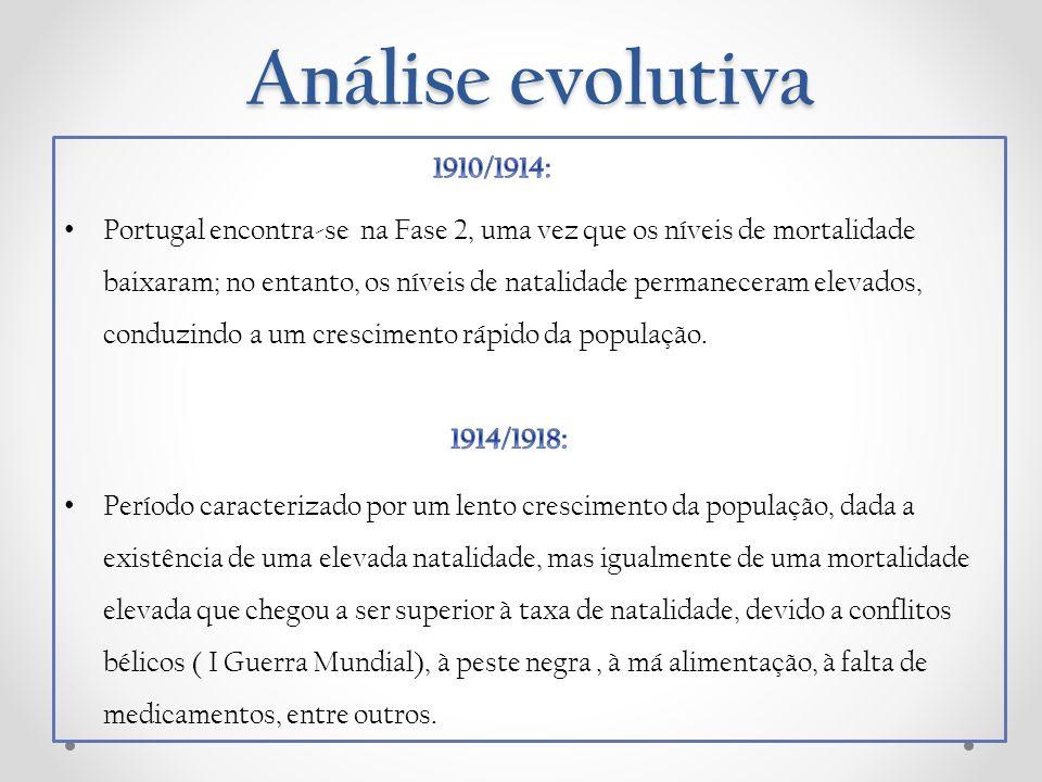 Análise evolutiva