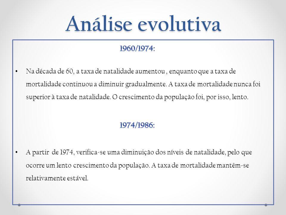 Análise evolutiva 1960/1974: 1974/1986: