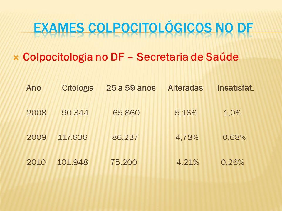 Exames Colpocitológicos no DF