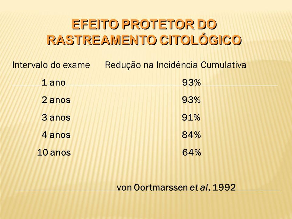 EFEITO PROTETOR DO RASTREAMENTO CITOLÓGICO