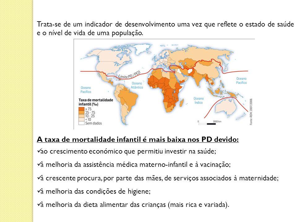 Trata-se de um indicador de desenvolvimento uma vez que reflete o estado de saúde e o nível de vida de uma população.