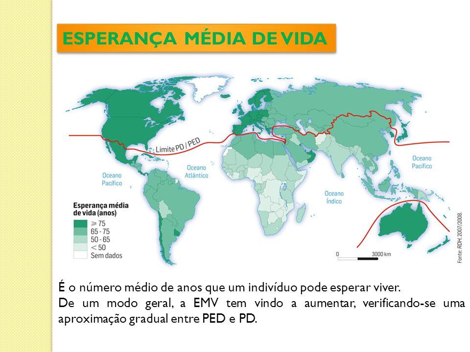 ESPERANÇA MÉDIA DE VIDA