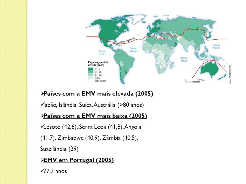 Países com a EMV mais elevada (2005)