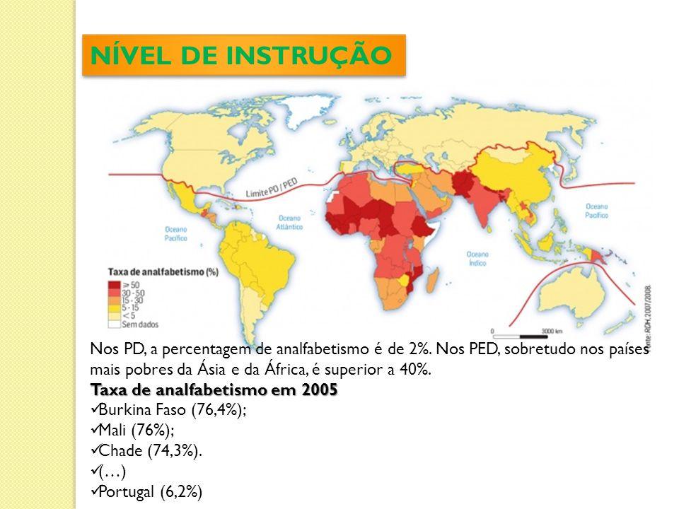 NÍVEL DE INSTRUÇÃO Nos PD, a percentagem de analfabetismo é de 2%. Nos PED, sobretudo nos países mais pobres da Ásia e da África, é superior a 40%.