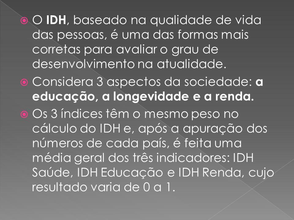 O IDH, baseado na qualidade de vida das pessoas, é uma das formas mais corretas para avaliar o grau de desenvolvimento na atualidade.