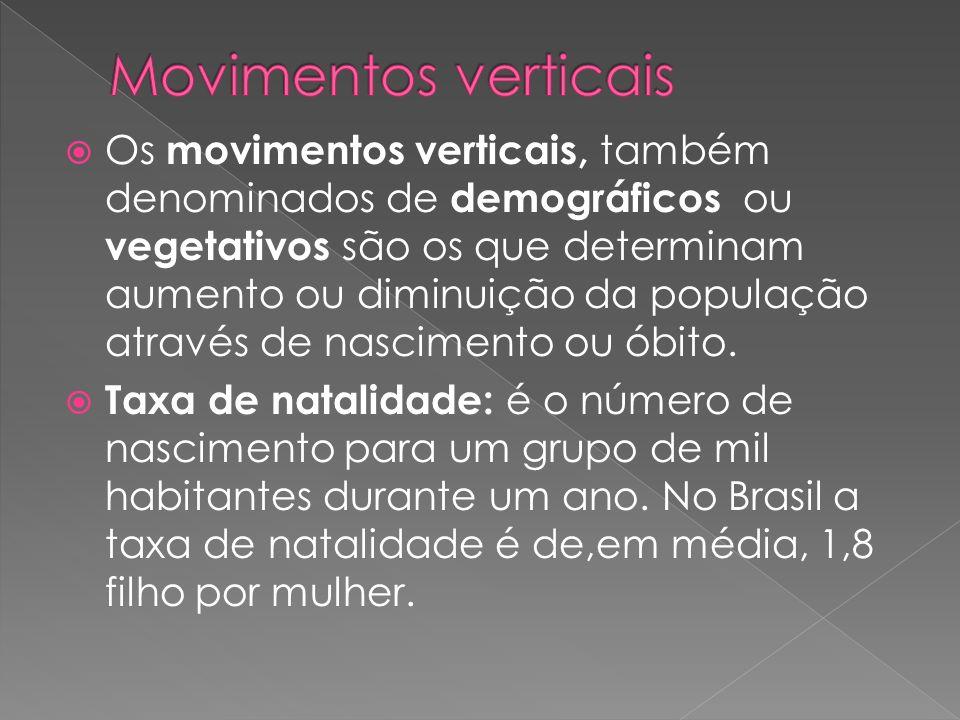 Movimentos verticais