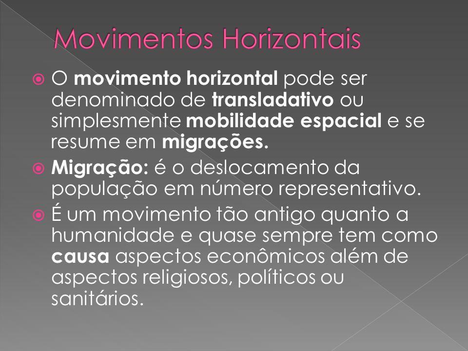 Movimentos Horizontais