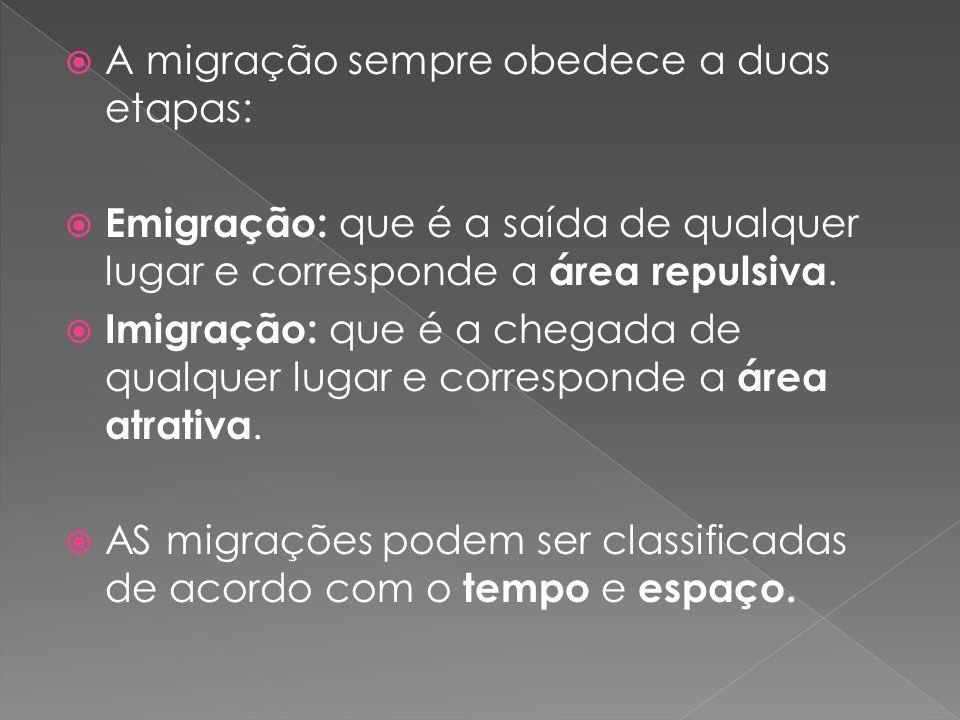 A migração sempre obedece a duas etapas:
