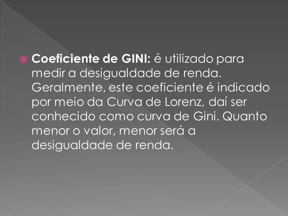 Coeficiente de GINI: é utilizado para medir a desigualdade de renda