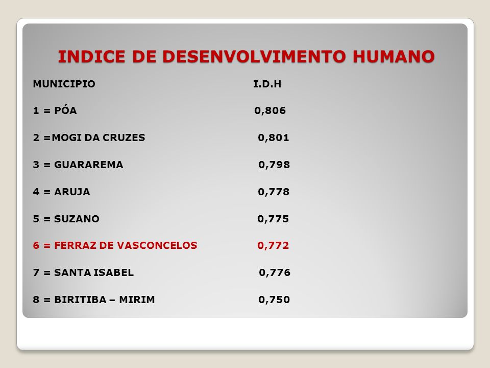 INDICE DE DESENVOLVIMENTO HUMANO