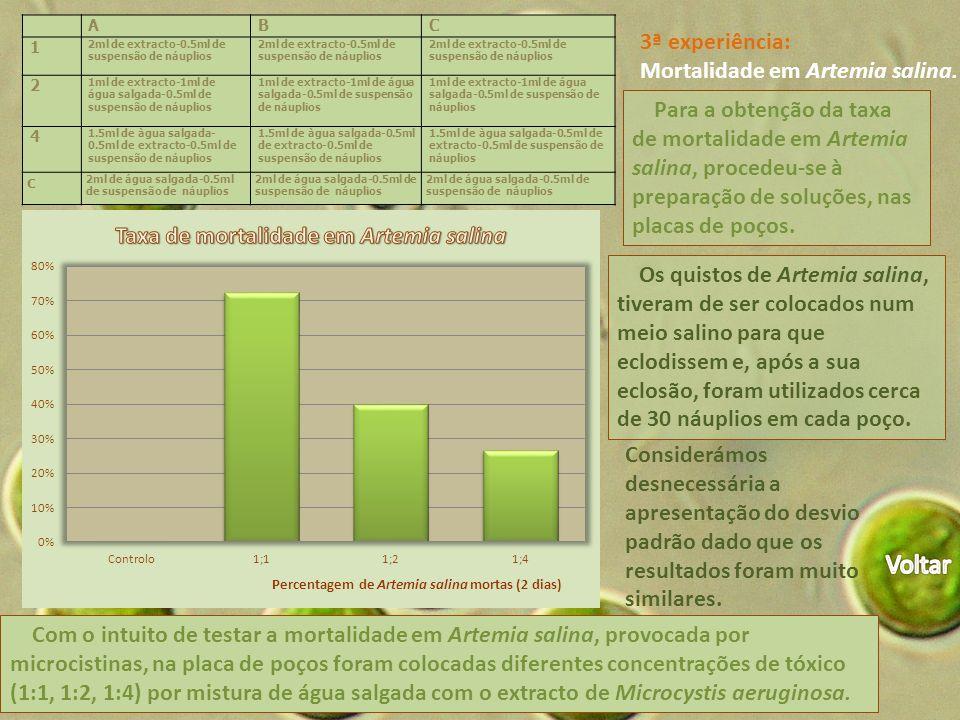 Voltar 3ª experiência: Mortalidade em Artemia salina.