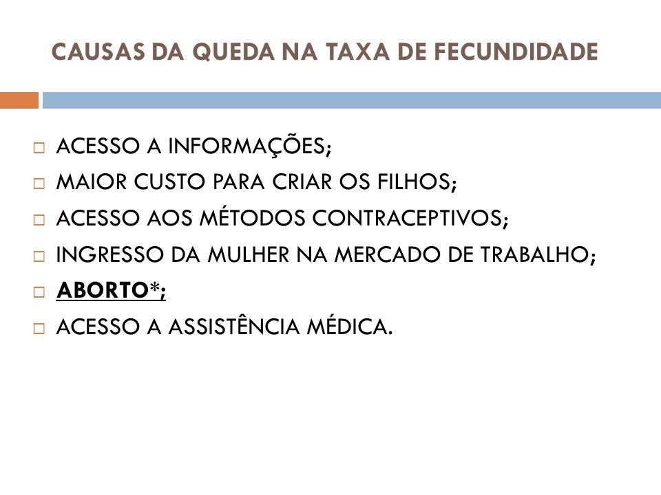 CAUSAS DA QUEDA NA TAXA DE FECUNDIDADE