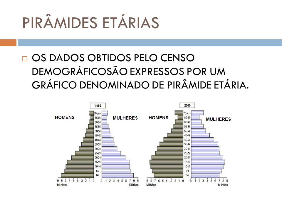 PIRÂMIDES ETÁRIAS OS DADOS OBTIDOS PELO CENSO DEMOGRÁFICOSÃO EXPRESSOS POR UM GRÁFICO DENOMINADO DE PIRÂMIDE ETÁRIA.
