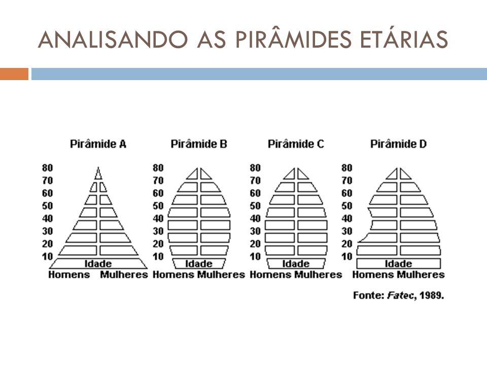 ANALISANDO AS PIRÂMIDES ETÁRIAS