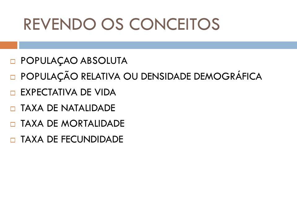 REVENDO OS CONCEITOS POPULAÇAO ABSOLUTA