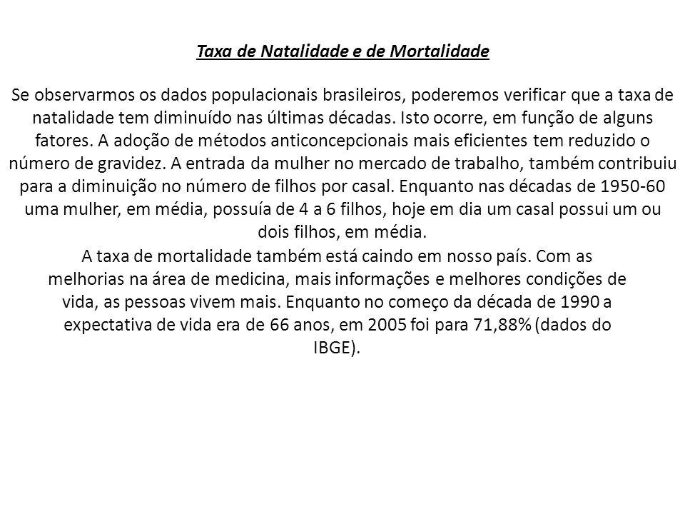 Taxa de Natalidade e de Mortalidade Se observarmos os dados populacionais brasileiros, poderemos verificar que a taxa de natalidade tem diminuído nas últimas décadas. Isto ocorre, em função de alguns fatores. A adoção de métodos anticoncepcionais mais eficientes tem reduzido o número de gravidez. A entrada da mulher no mercado de trabalho, também contribuiu para a diminuição no número de filhos por casal. Enquanto nas décadas de 1950-60 uma mulher, em média, possuía de 4 a 6 filhos, hoje em dia um casal possui um ou dois filhos, em média.