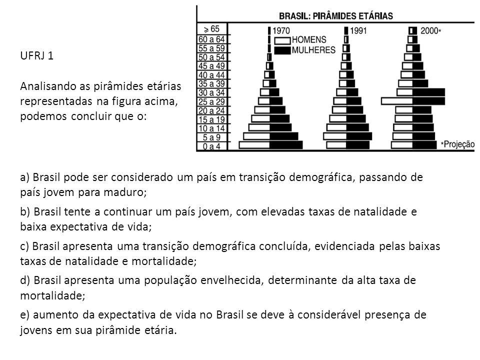 UFRJ 1 Analisando as pirâmides etárias. representadas na figura acima, podemos concluir que o: