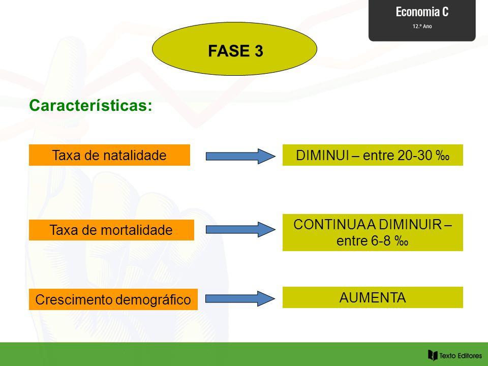 FASE 3 Características: Taxa de natalidade DIMINUI – entre 20-30 ‰