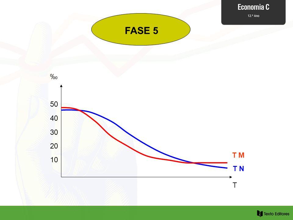 FASE 5 ‰ 50 40 30 20 T M 10 T N T