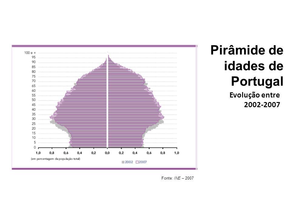 Pirâmide de idades de Portugal
