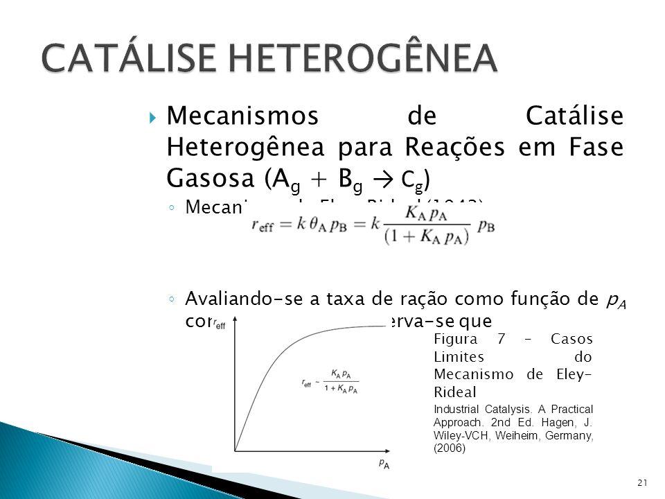 CATÁLISE HETEROGÊNEA Mecanismos de Catálise Heterogênea para Reações em Fase Gasosa (Ag + Bg → Cg)