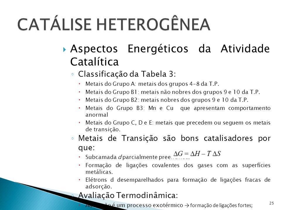 CATÁLISE HETEROGÊNEA Aspectos Energéticos da Atividade Catalítica